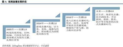 怎么做淘客:原标题:中信建投证券:2020年直播电商规模有望接近万亿 投稿 第3张