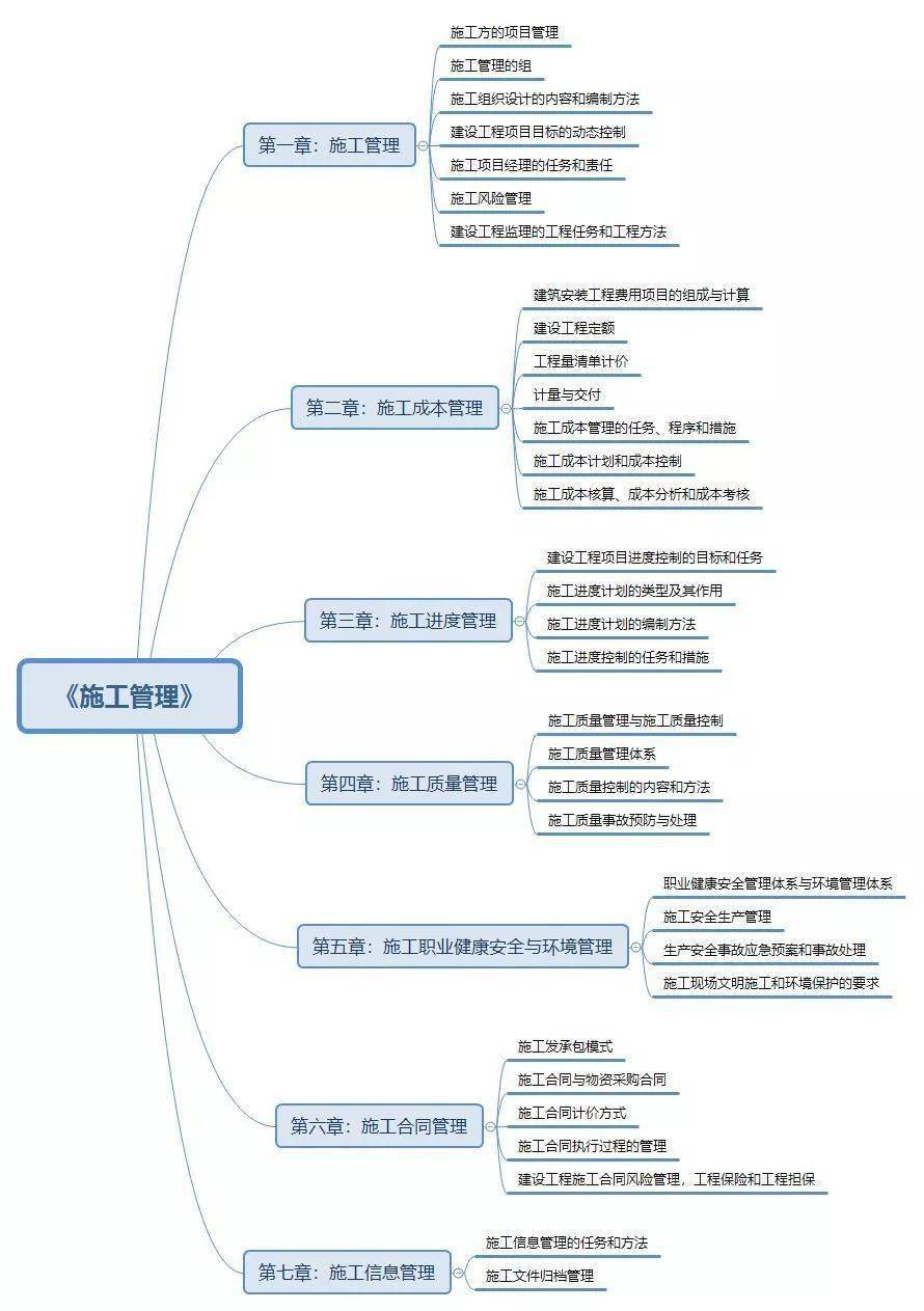 管理学思维导图 - 豆丁网