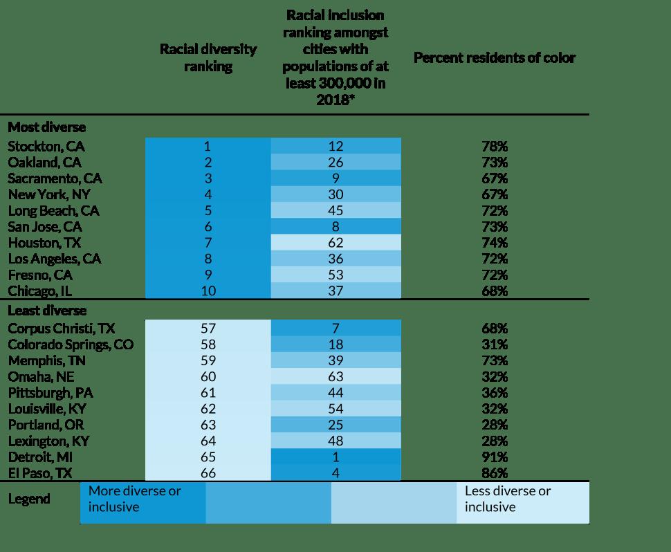"""USNEWS评选2020""""全美多元化程度最低""""城市,这一留学热门地躺枪了......"""