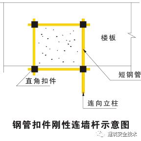 外脚手架搭设标准全面图解,非常实用!