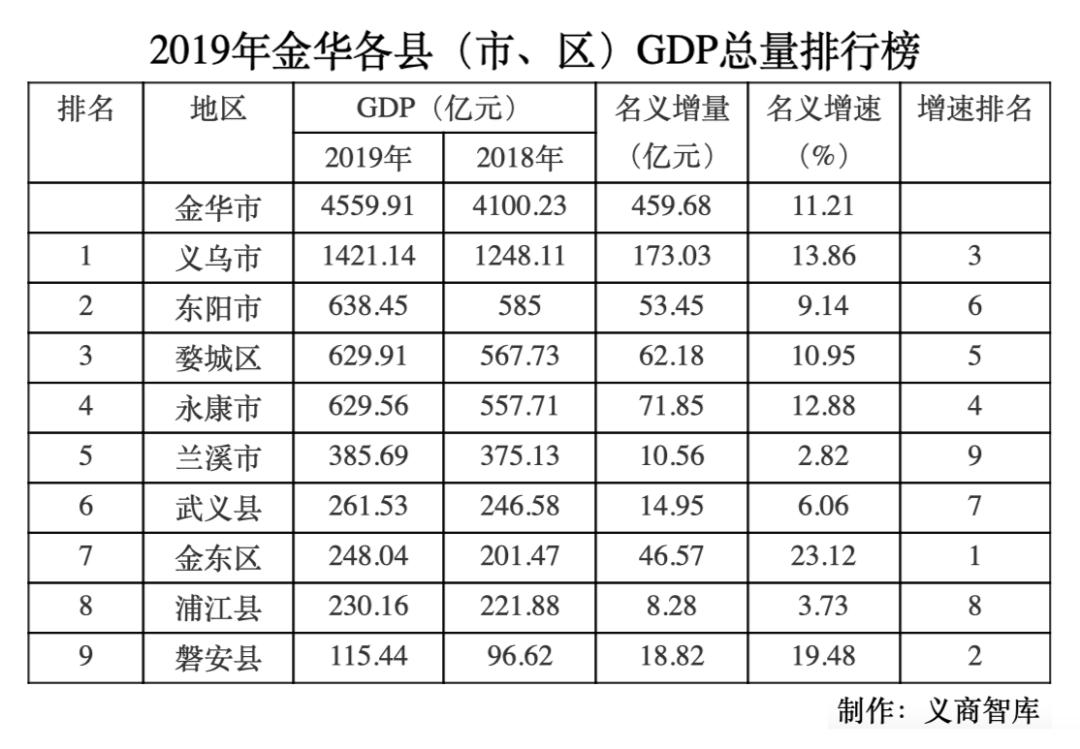 金华各县市2021年gdp_金华地区人均gdp地图