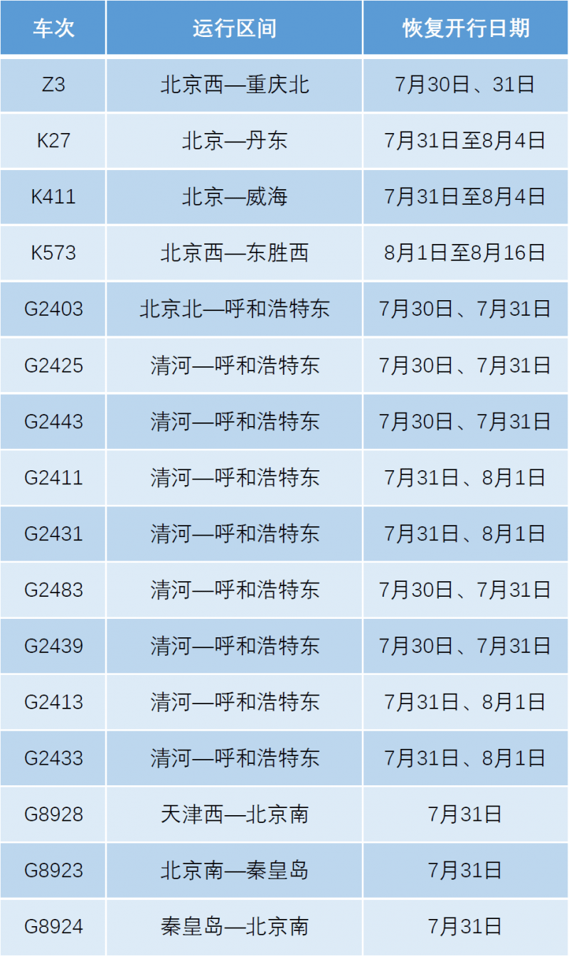 世界十大文豪明天起北京铁路恢复部分旅