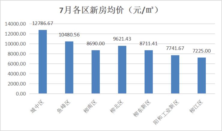 比起关心柳州房价是涨是跌,更重要的是刚需盘越来越多了