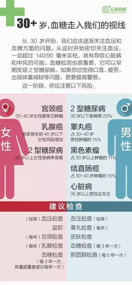 最新身体素质自测,你的身体年龄是几岁?体能达标了吗?