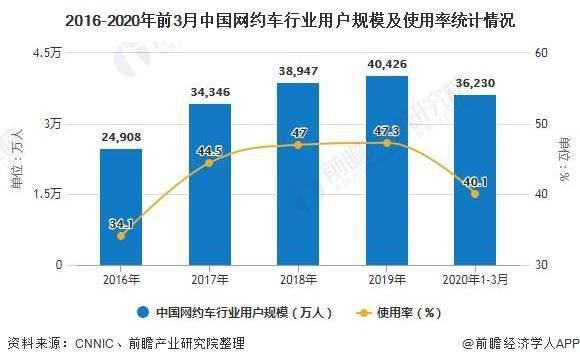 v12引擎2020年中国网约车行业市场分析:市场回暖迹象明显 滴滴提供就业岗位助
