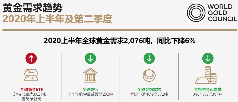_黄金短线急跌!世界黄金协会:1980年1月的金价水平都比现在高,相当于现在的约2800美元/盎司