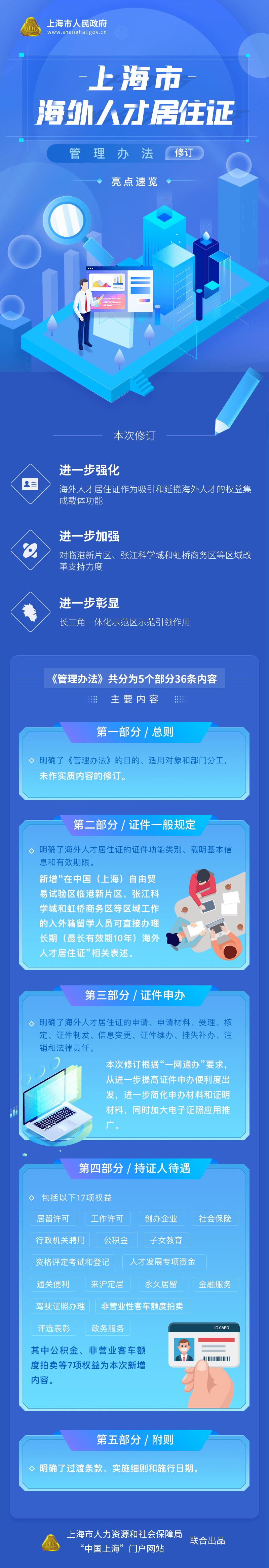上海市政府修订《海外人才居住证管理办法》,来看有哪些亮点
