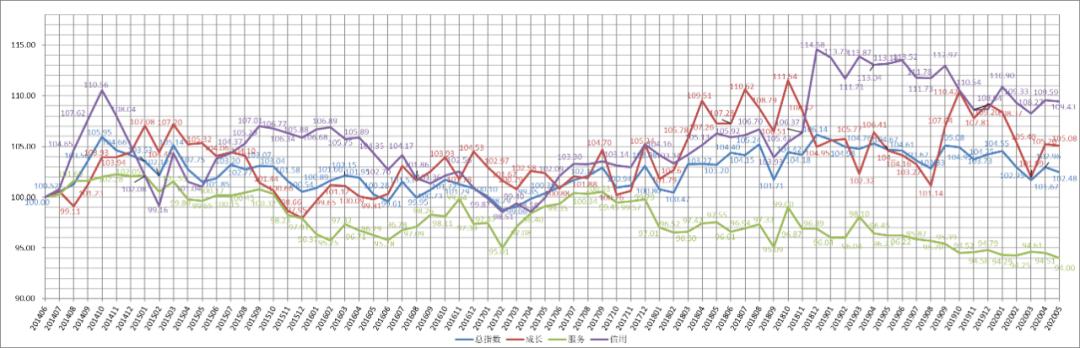 探底回升!小微金融指数(台州样本)2020年第二季度数据发布