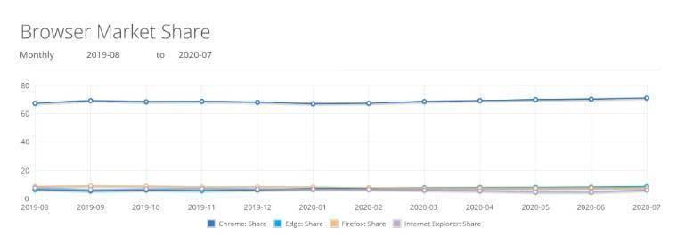 浏览器大战:谷歌 Chrome 份额达 71% ,微软 Edge 涨至 8.46%
