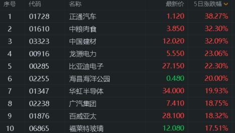港股风云|恒指周K线三连阴 机构:关注已调整下来的内资券商股