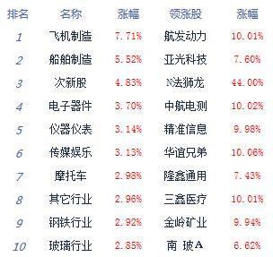 午评:三大指数集体涨逾1% 国防军工概念掀涨停潮