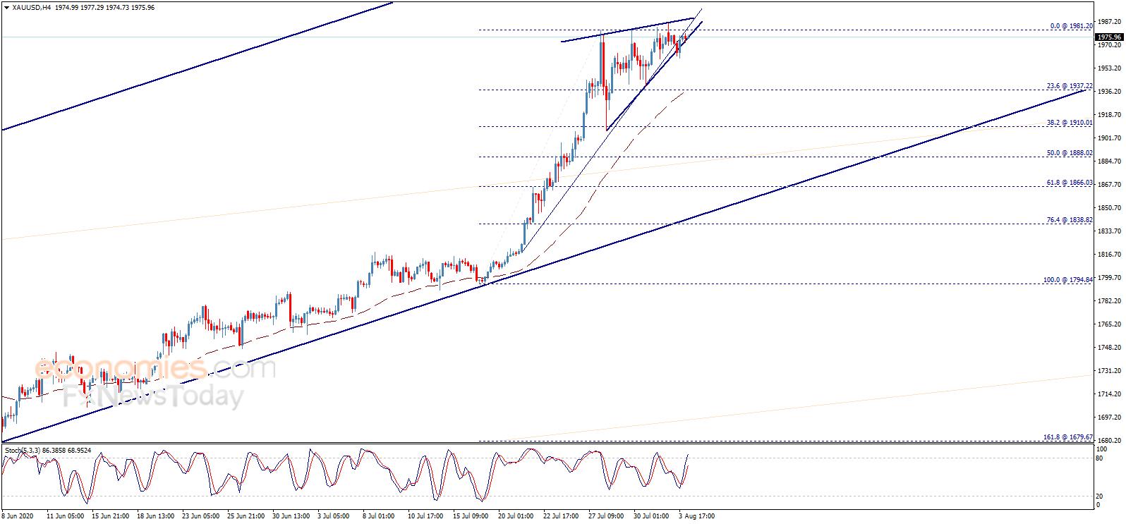 黄金日内交易分析:一旦突破这一阻力 金价恐还有大涨空间