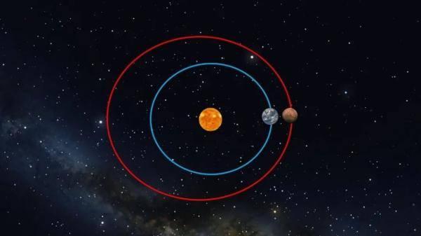 探秘火星 | 什么是火星冲日,为何难得一见?