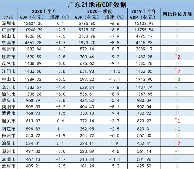 韶关昌吉gdp排名_新疆昌吉与广东韶关的2020上半年GDP出炉,两者排名怎样