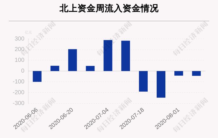 一周沪深股通动向曝光:这30只个股净买入最多,贵州茅台、宁德时代、海螺水泥上榜(附名单)