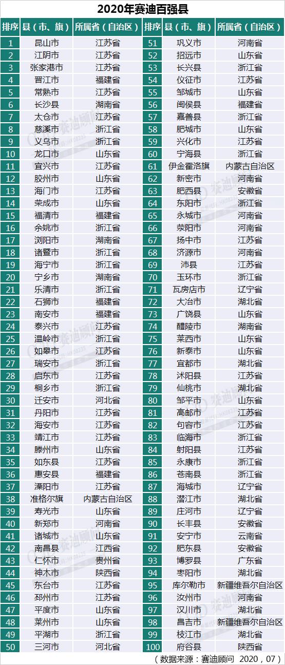 中国百强县出炉:33个县GDP破千亿,前十江苏占一半
