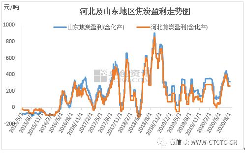 北京快3一定牛:头条︱分道扬镳:焦煤向下,焦炭向上