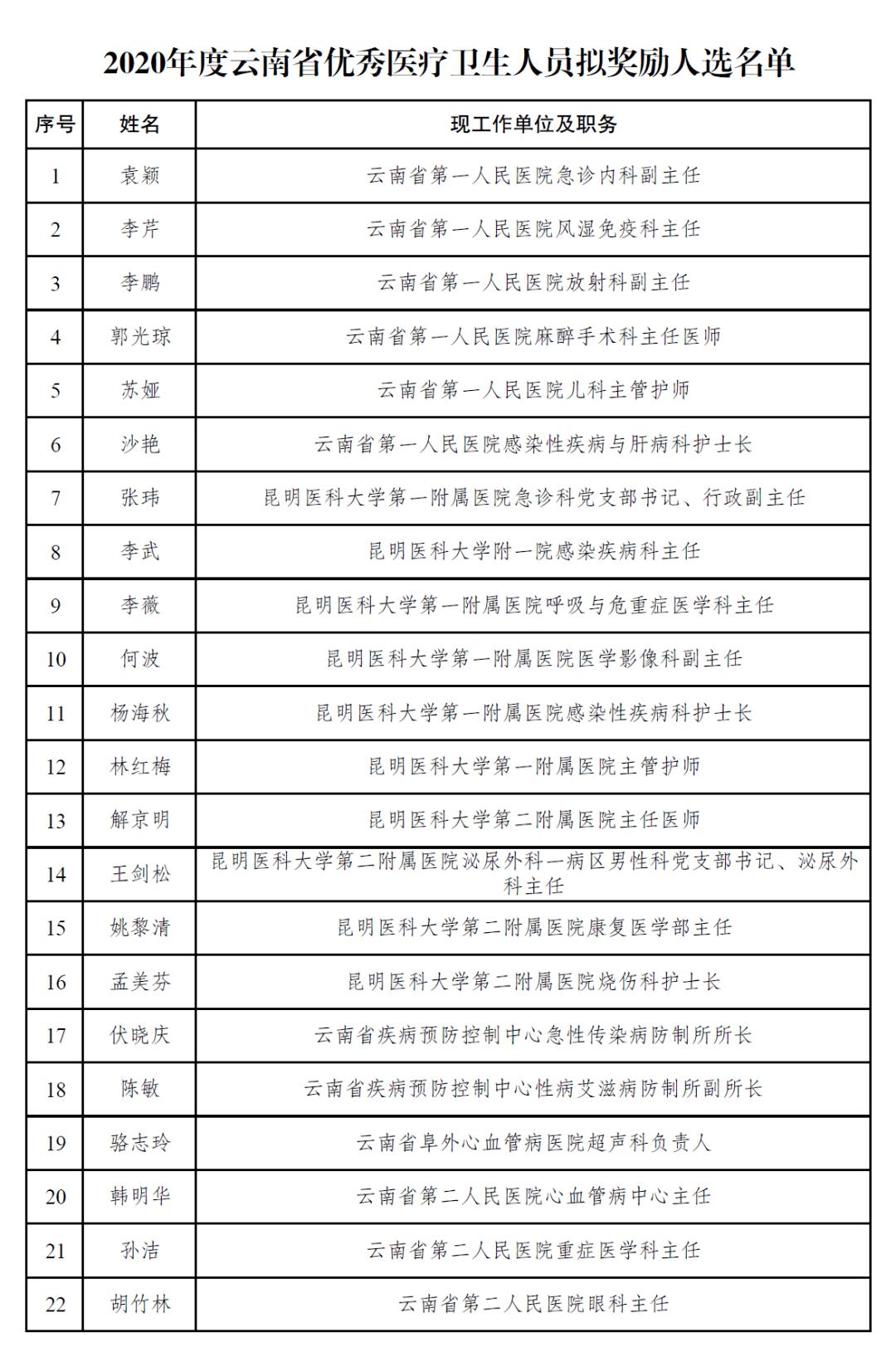 云南人口2020_云南人口分布密度图