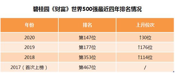 《财富》世界500强排名再向前跃升30位  碧桂园登全球房企之首