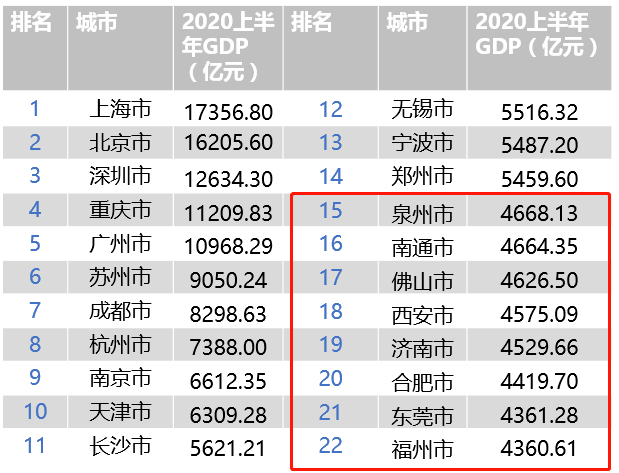 2020各城市gdp排名2020_中国城市gdp2020排名
