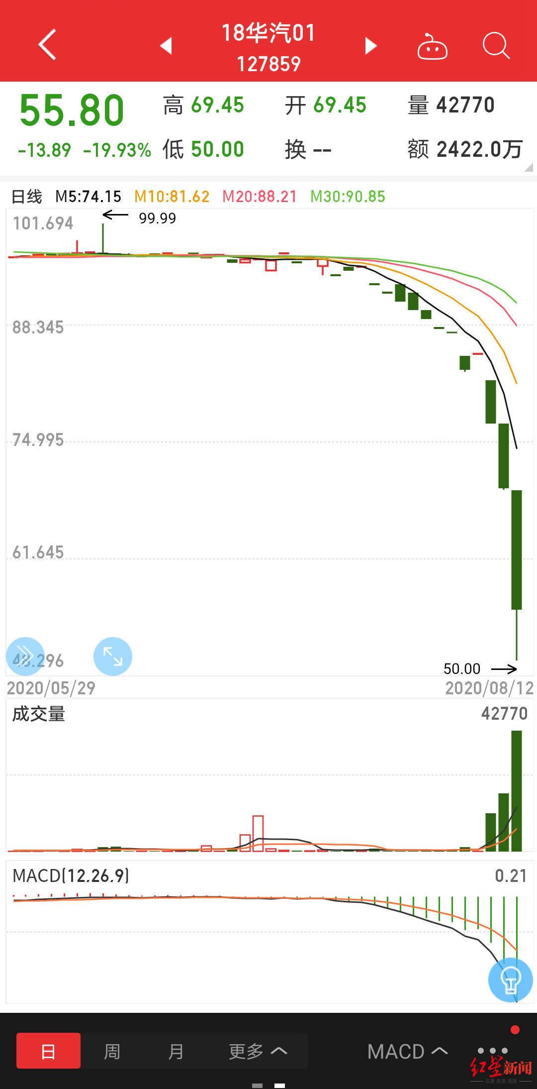 红星资本局|华晨汽车多只债券暴跌近50% 最新回应:与天风证券法律纠纷有关