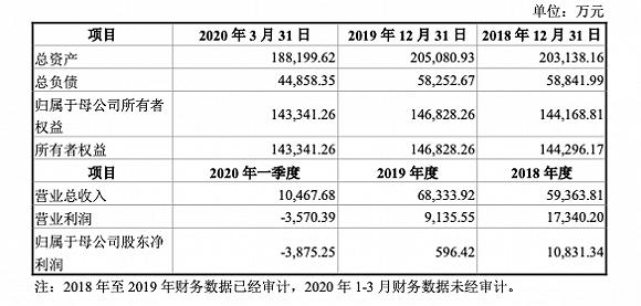 新湖系再现资产腾挪,哈高科要花27亿拿下大智慧15%股份