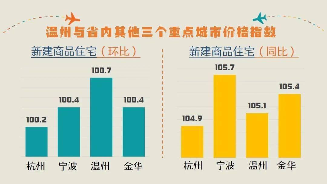 2021年温州各市区GDP_上海领衔,南京超越武汉,温州增速明显,2021一季度GDP50强城市