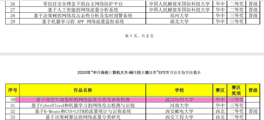 中国大学计算机大赛网络技术大赛几个同