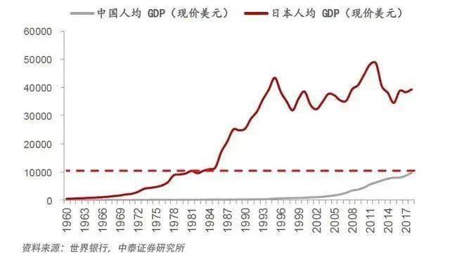 中国gdp超日本_日本人均gdp增长图