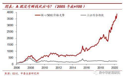 中泰证券宏观:纸币泛滥大时代寻找类黄金资产