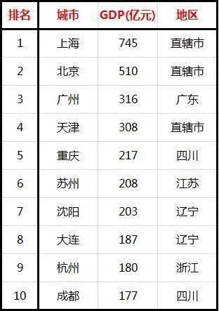 全国gdp十强排名_倒三轮摩托车排名十强
