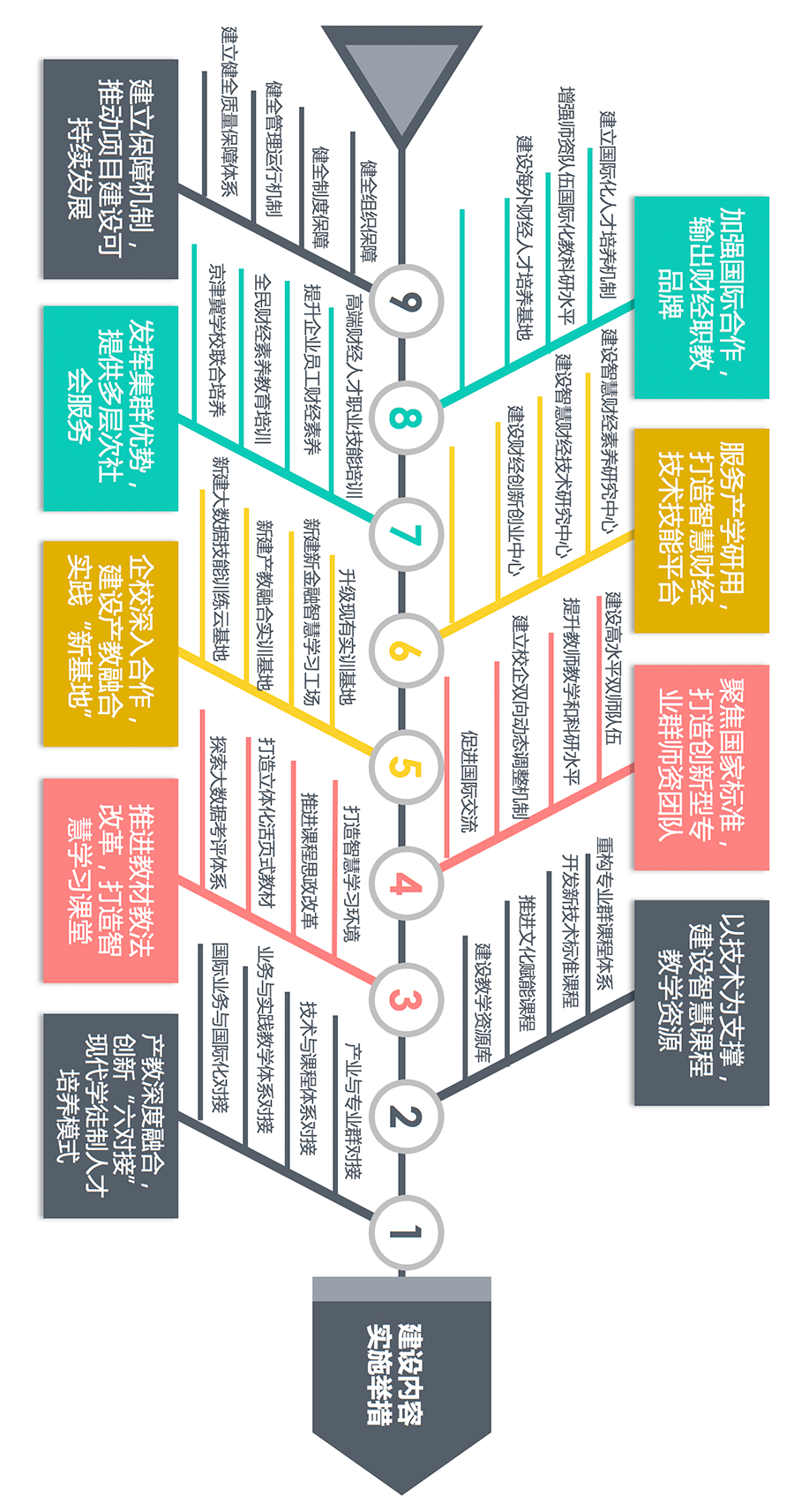 九个方面的建设任务!读一幅图,了解财经专业