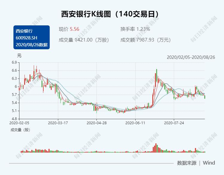 西投控股董事长、西安银行非执行董事巩宝生涉
