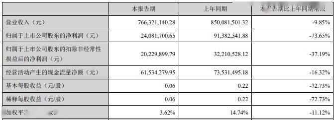"""股价持续低迷,上半年净利下滑超七成,""""5G天线王""""硕贝德经历了什么?"""