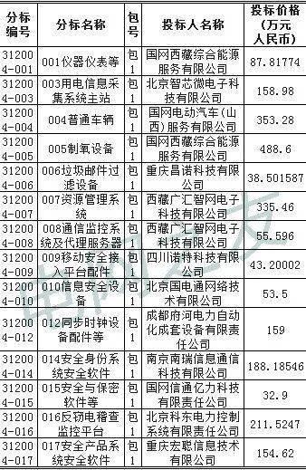 国家电网西藏2020年第四次物资招标采购项
