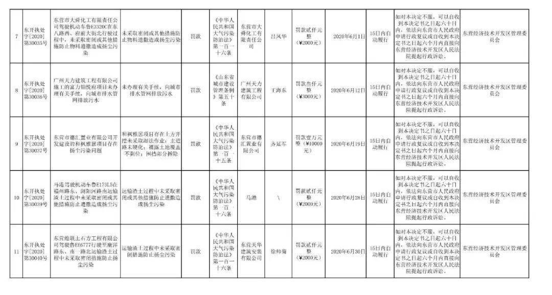 东营,这11家公司被处罚了!