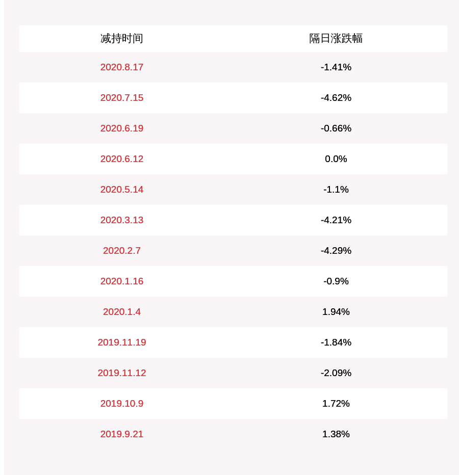 减持!华平股份:持股5%以上股东熊模昌减持约1002万股