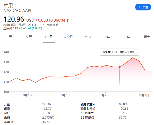 科技行业股票遭遇大抛售第二天苹果公司市值险守2万亿美元