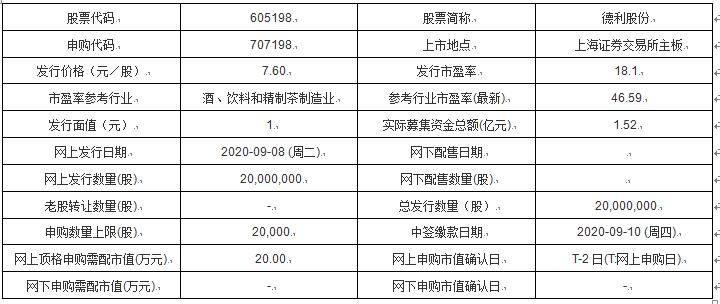 今日新股认购:德利股份、惠云钛、祥丰华