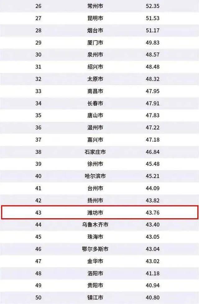 中国百强城市经济总量排名_中国物流百强排名