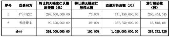 TrplMray 0010亿有条件收购无锡宏仁和东吴证