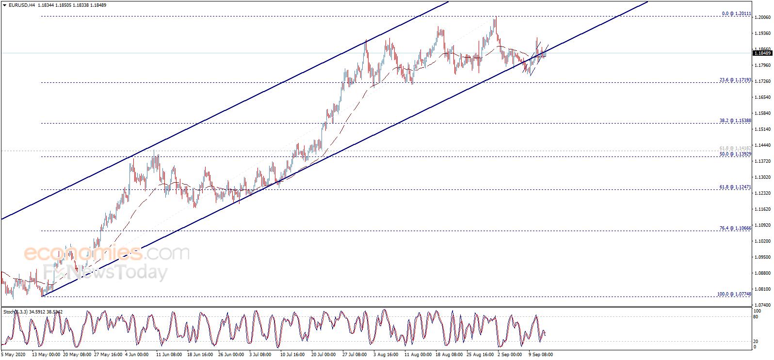 多头准备好!金价有望再大涨逾20美元 欧元、英镑、日元和黄金最新日内交易分析