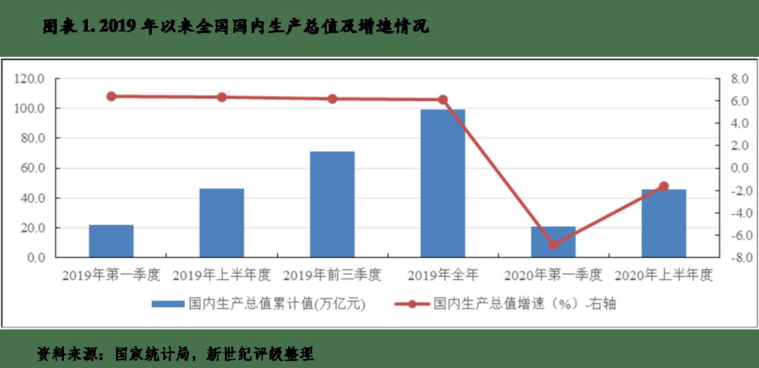 2020经济总量_2015中国年经济总量