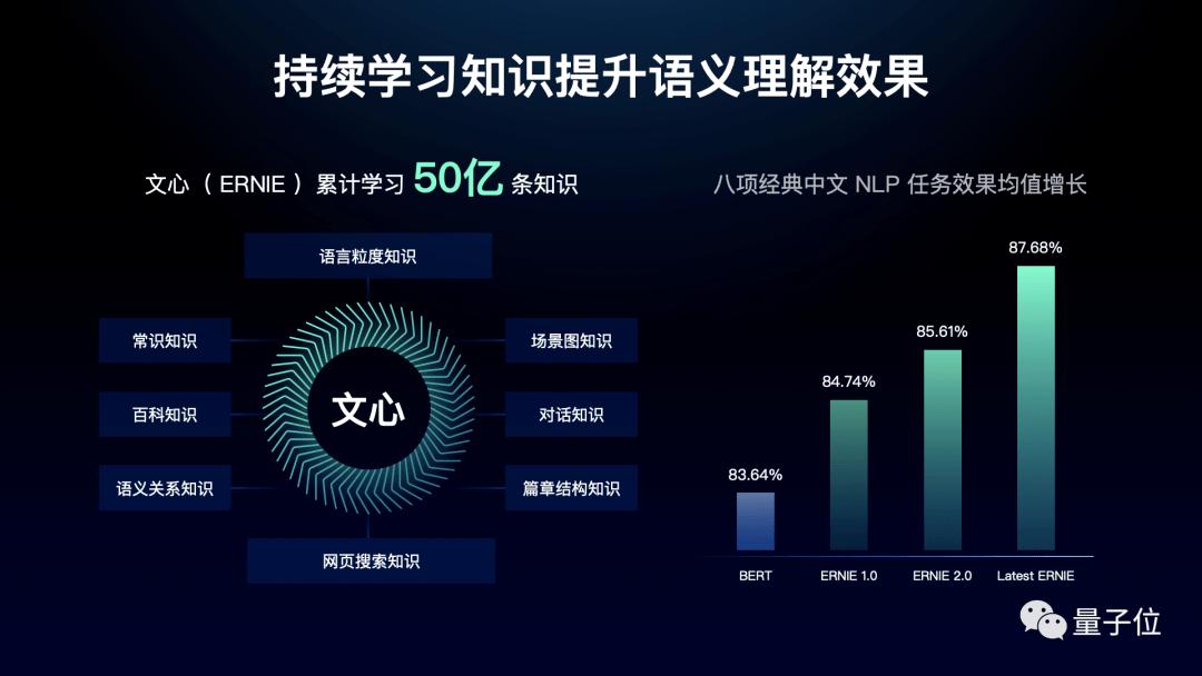 自研芯片+自主AI框架,百度CTO王海峰携百度大脑6.0亮相
