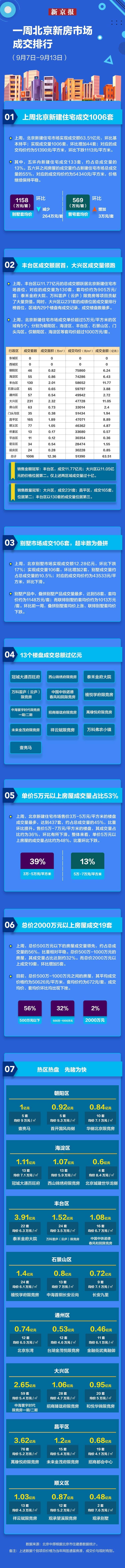 """""""金九""""第二周北京新建住宅成交量再破千,哪些楼盘抢收过亿?"""