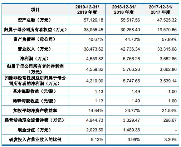 浙海德曼涨85%成交额5.64亿元 营收连降去年净利下降2成