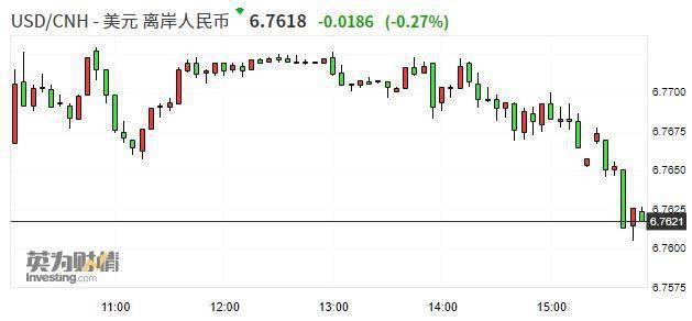 离岸人民币兑美元收复6.76关口 日内涨近200点