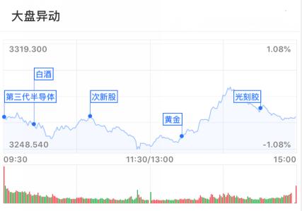 基金收评   科技股上扬,外资继续买买买,A股要企稳回升?