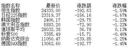 收评:股指尾盘冲高回落沪指跌0.41% 科技股强势
