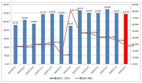 顺丰控股8月业务量增长超60%  产品矩阵提升整体实力